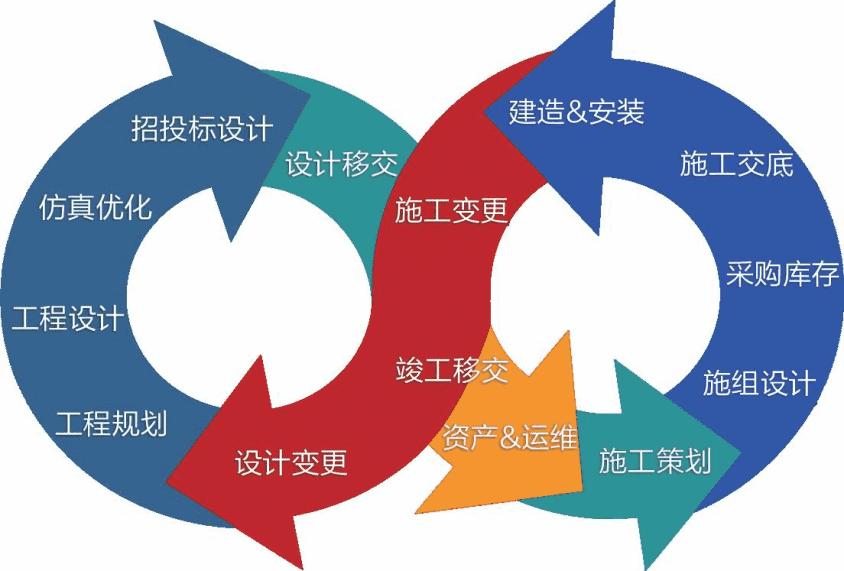 基于BIM的工程建设管理解决方案-自主PLM|智慧工地管理平台|BIM施工管理系统