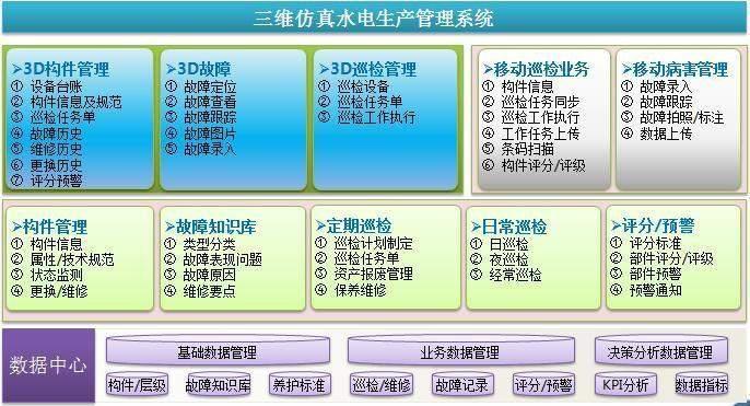 基于三维仿真生产运行管理系统(水电行业)-自主PLM 智慧工地管理平台 BIM施工管理系统
