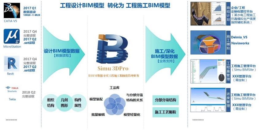 Simu 3DPro(施工深化设计工具)-自主PLM 智慧工地管理平台 BIM施工管理系统