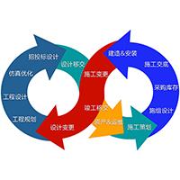 """""""工程4.0""""的定义与特征-自主PLM 智慧工地管理平台 BIM施工管理系统"""