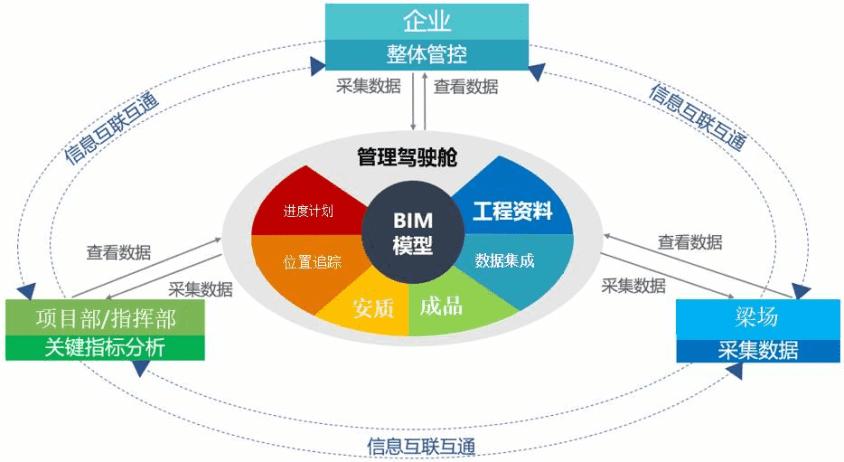希盟科技自主产品屡获用户好评-自主PLM 智慧工地管理平台 BIM施工管理系统