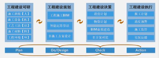 Simu BIMFuture产品介绍-自主PLM 智慧工地管理平台 BIM施工管理系统