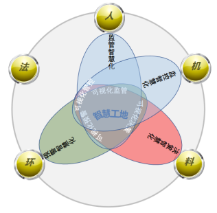 希盟智慧工地产品介绍-自主PLM 智慧工地管理平台 BIM施工管理系统